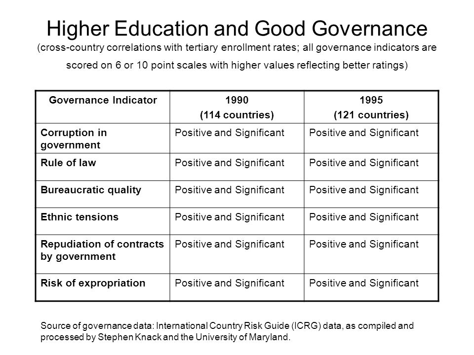 Higher Education and Good Governance (cross-country correlations with tertiary enrollment rates; all governance indicators are scored on 6 or 10 point scales with higher values reflecting better ratings)