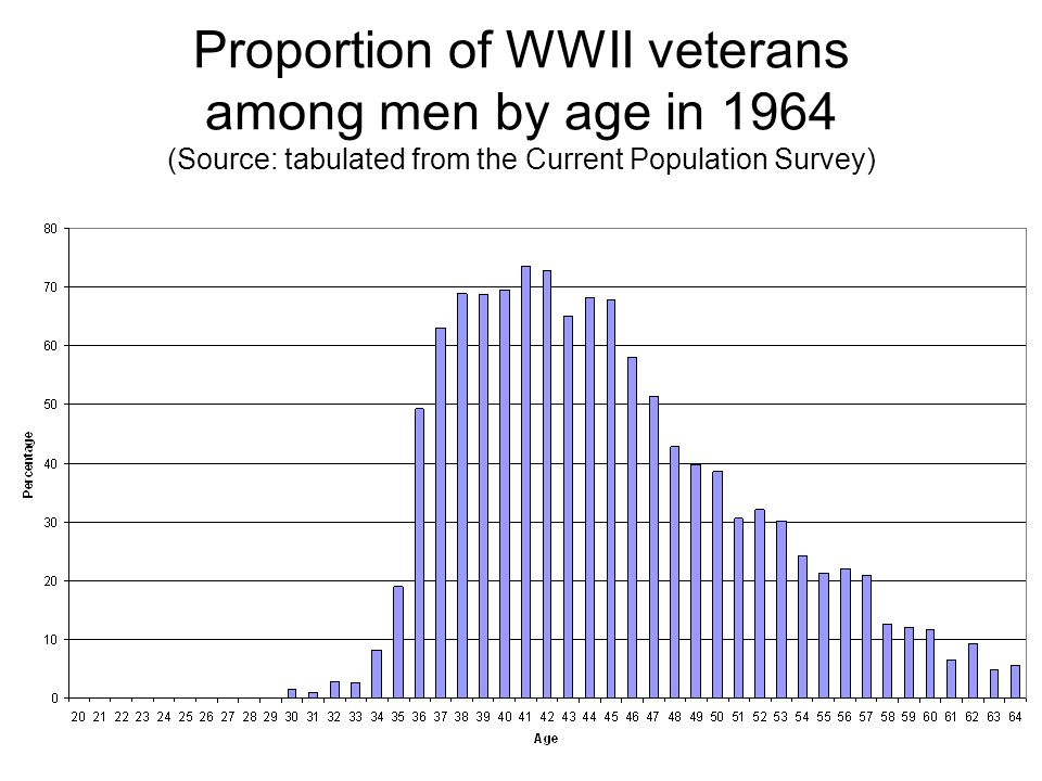 Proportion of WWII veterans among men by age in 1964 (Source: tabulated from the Current Population Survey)