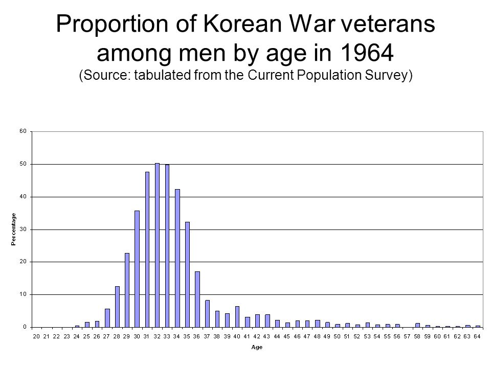 Proportion of Korean War veterans among men by age in 1964 (Source: tabulated from the Current Population Survey)