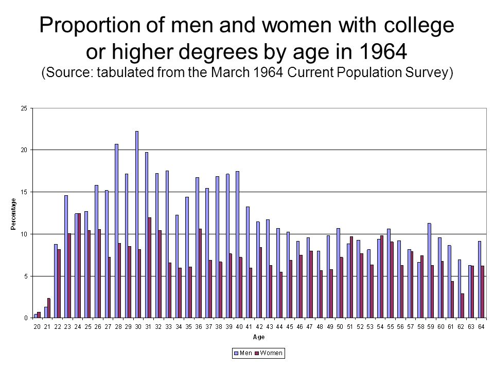 Proportion of men and women with college or higher degrees by age in 1964 (Source: tabulated from the March 1964 Current Population Survey)
