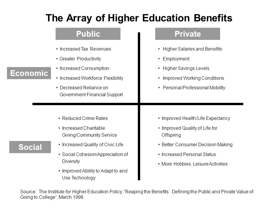 The Array of Higher Education Benefits