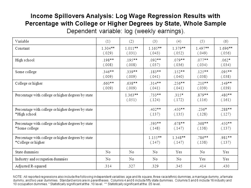 Income Spillovers Analysis: Log Wage Regression Results with Percentage with College or Higher Degrees by State, Whole Sample Dependent variable: log (weekly earnings).