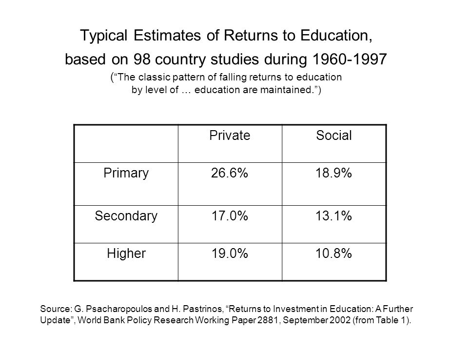Typical Estimates of Returns to Education, based on 98 country studies during 1960-1997 ( The classic pattern of falling returns to education by level of … education are maintained. )