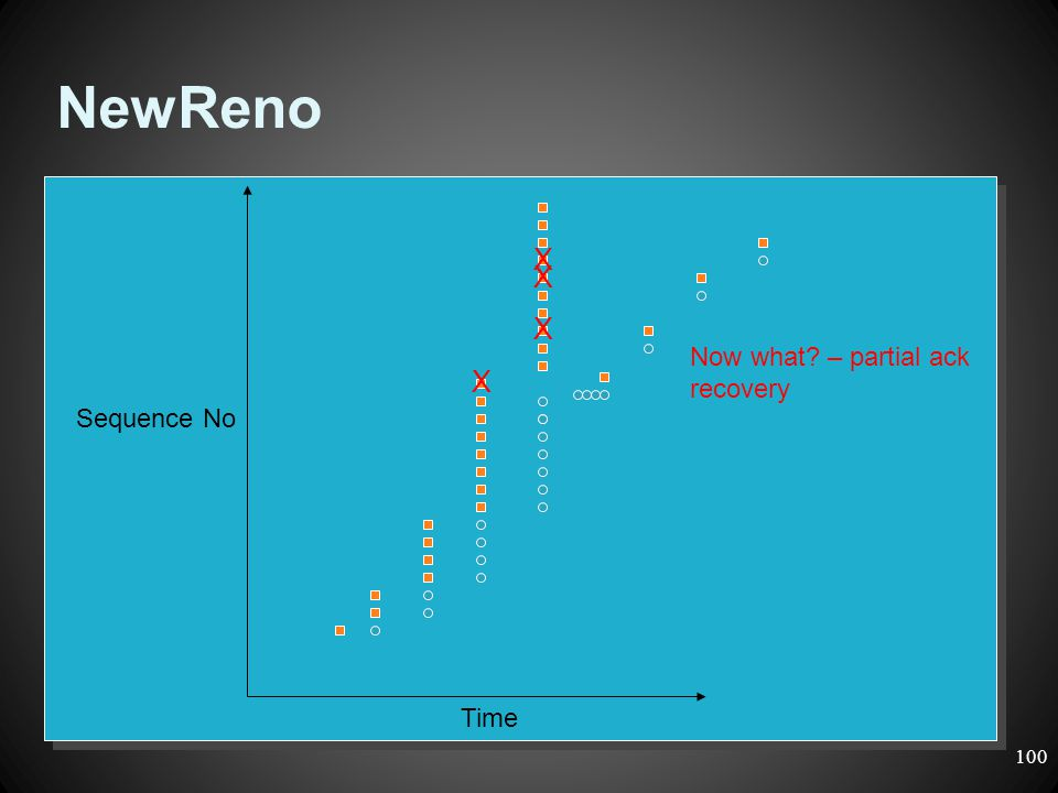 NewReno X X X Now what – partial ack recovery X Sequence No Time