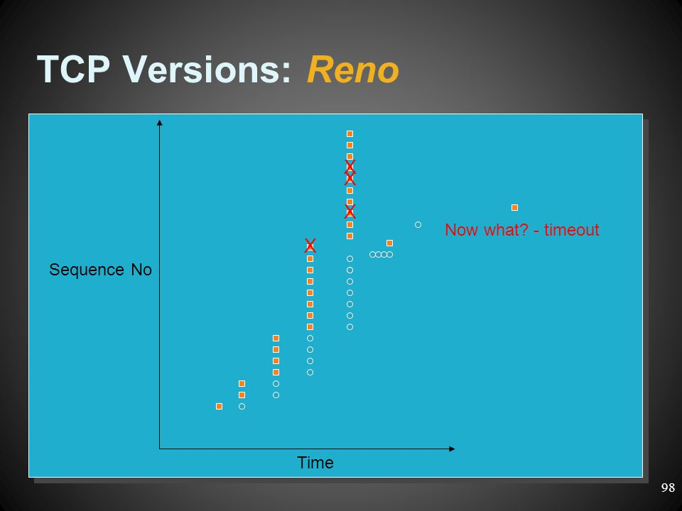 TCP Versions: Reno X X X Now what - timeout X Sequence No Time