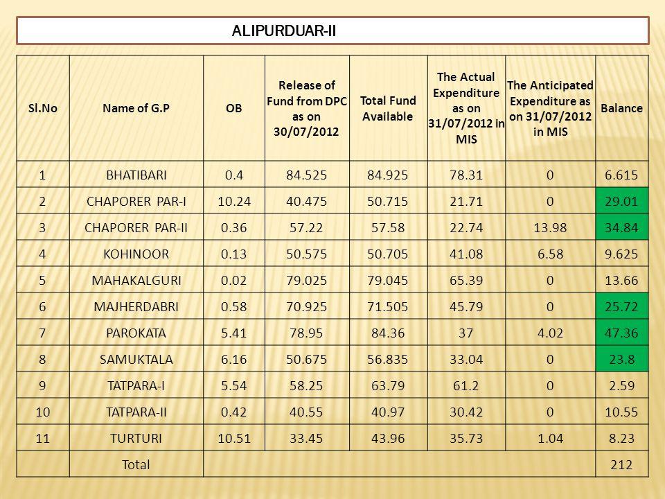 ALIPURDUAR-II 1 BHATIBARI 0.4 84.525 84.925 78.31 6.615 2