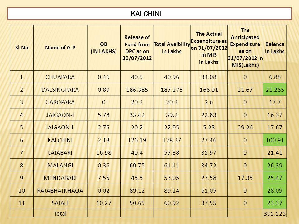 KALCHINI 1 CHUAPARA 0.46 40.5 40.96 34.08 6.88 2 DALSINGPARA 0.89
