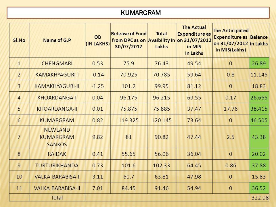 KUMARGRAM 1 CHENGMARI 0.53 75.9 76.43 49.54 26.89 2 KAMAKHYAGURI-I