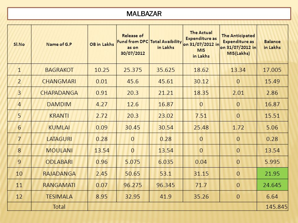 MALBAZAR 1 BAGRAKOT 10.25 25.375 35.625 18.62 13.34 17.005 2 CHANGMARI