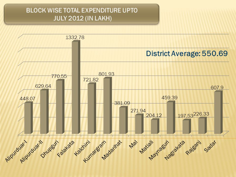 BLOCK WISE TOTAL EXPENDITURE UPTO