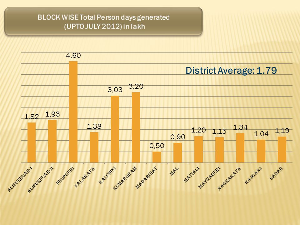 BLOCK WISE Total Person days generated
