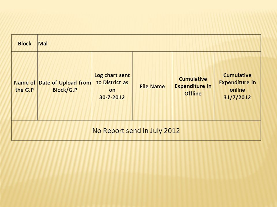 No Report send in July 2012 Block Mal Name of the G.P