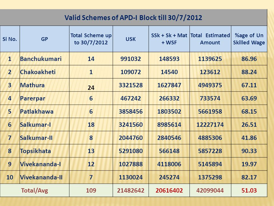 Valid Schemes of APD-I Block till 30/7/2012 Total Estimated Amount