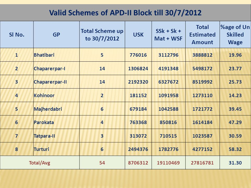 Valid Schemes of APD-II Block till 30/7/2012 Total Estimated Amount