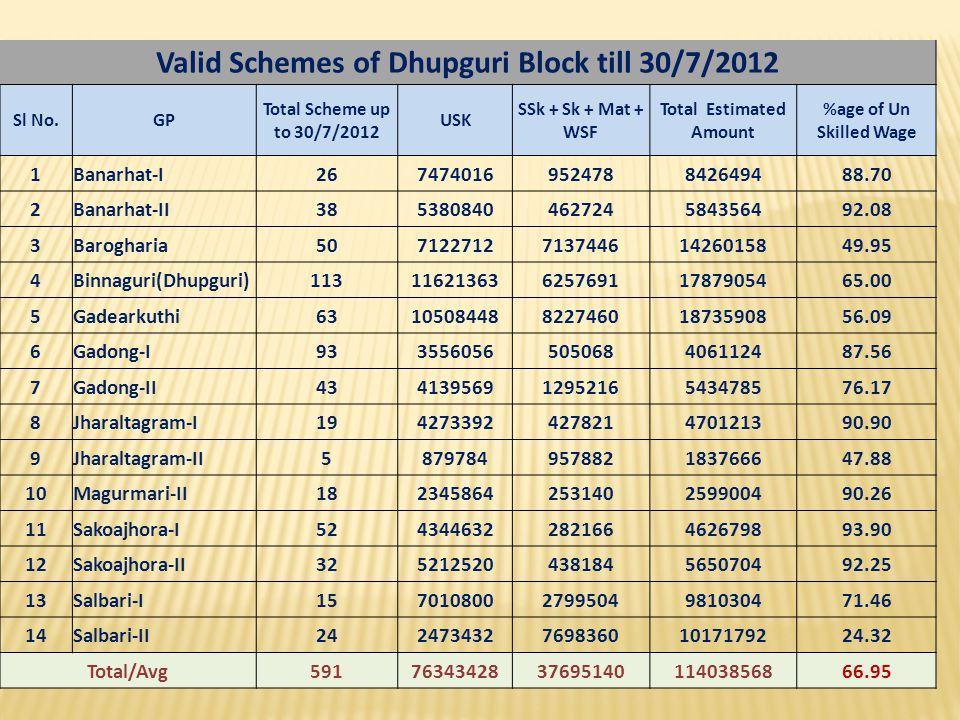 Valid Schemes of Dhupguri Block till 30/7/2012 Total Estimated Amount
