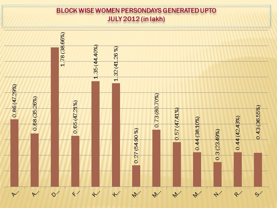 BLOCK WISE WOMEN PERSONDAYS GENERATED UPTO