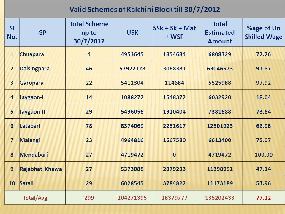 Valid Schemes of Kalchini Block till 30/7/2012 Total Estimated Amount