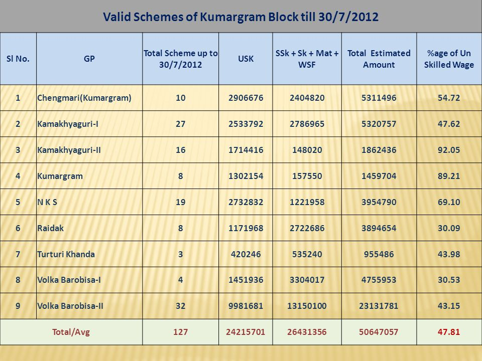 Valid Schemes of Kumargram Block till 30/7/2012 Total Estimated Amount