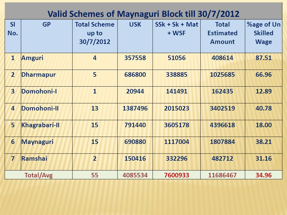 Valid Schemes of Maynaguri Block till 30/7/2012 Total Estimated Amount