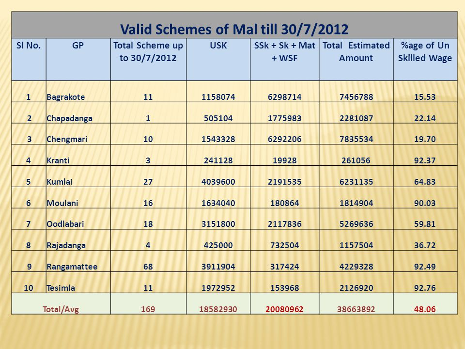 Valid Schemes of Mal till 30/7/2012 Total Estimated Amount