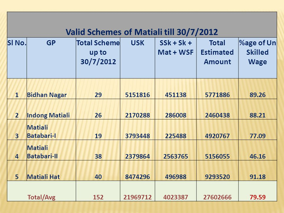 Valid Schemes of Matiali till 30/7/2012 Total Estimated Amount