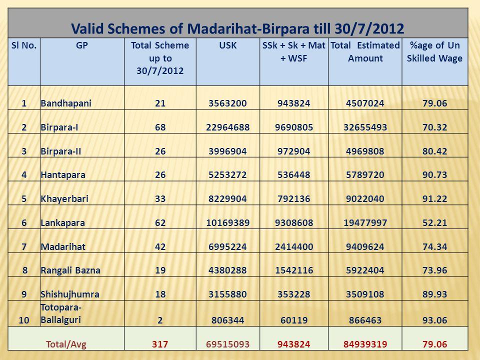 Valid Schemes of Madarihat-Birpara till 30/7/2012