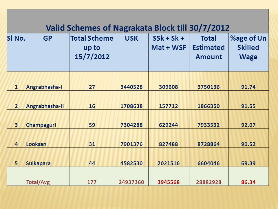 Valid Schemes of Nagrakata Block till 30/7/2012 Total Estimated Amount
