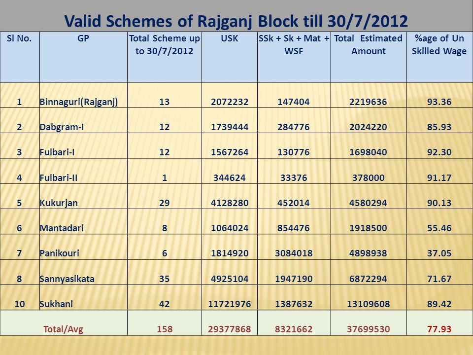 Valid Schemes of Rajganj Block till 30/7/2012 Total Estimated Amount