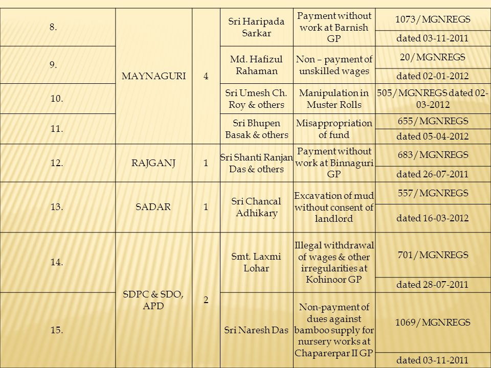 Payment without work at Barnish GP 1073/MGNREGS dated 03-11-2011 9.