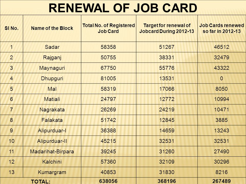 RENEWAL OF JOB CARD 1 Sadar 58358 51267 46512 2 Rajganj 50755 38331
