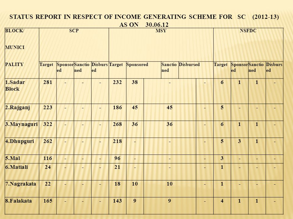 STATUS REPORT IN RESPECT OF INCOME GENERATING SCHEME FOR SC (2012-13) AS ON 30.06.12