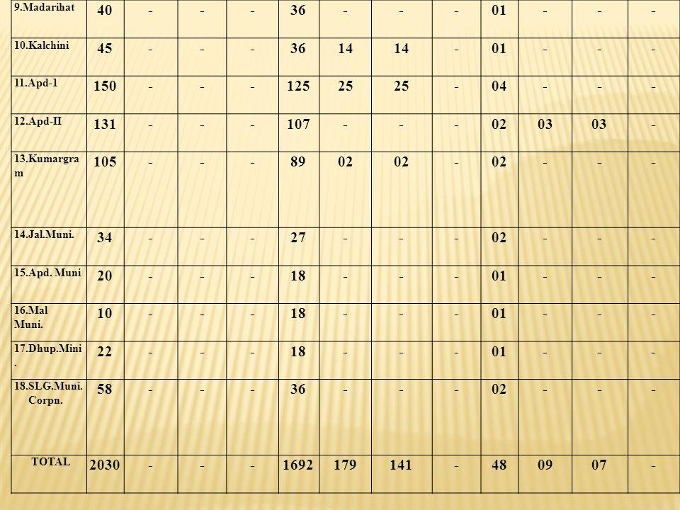 9.Madarihat 40. - 36. 01. 10.Kalchini. 45. 14. 11.Apd-1. 150. 125. 25. 04. 12.Apd-II. 131.