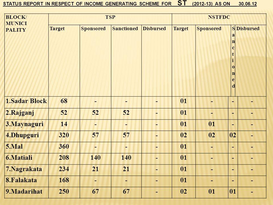 1.Sadar Block 68 - 01 2.Rajganj 52 3.Maynaguri 14 4.Dhupguri 320 57 02
