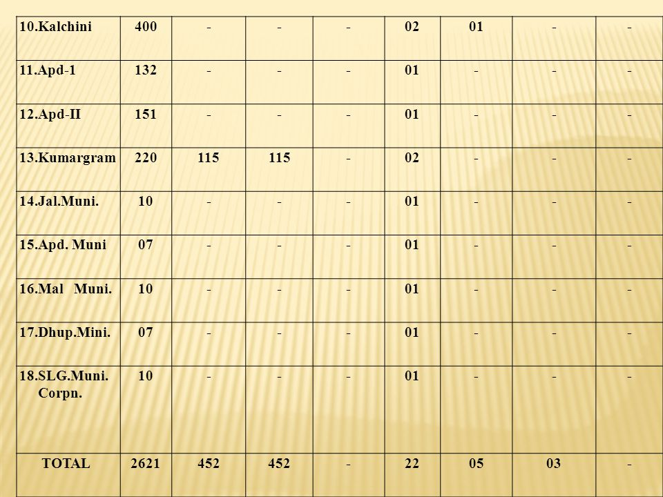 10.Kalchini 400. - 02. 01. 11.Apd-1. 132. 12.Apd-II. 151. 13.Kumargram. 220. 115. 14.Jal.Muni.