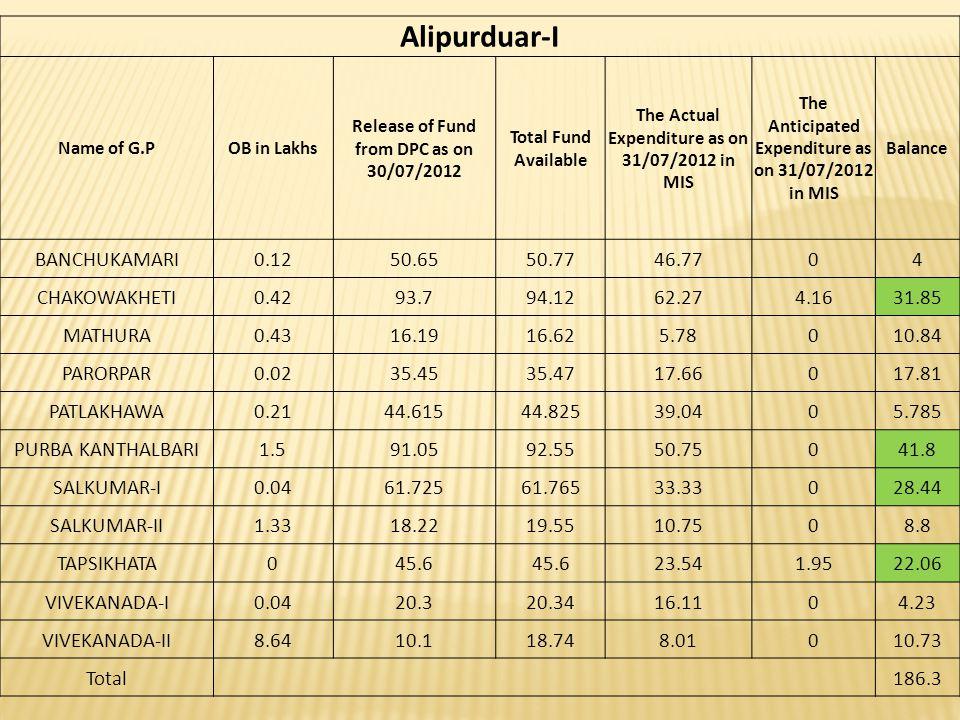 Alipurduar-I BANCHUKAMARI 0.12 50.65 50.77 46.77 4 CHAKOWAKHETI 0.42