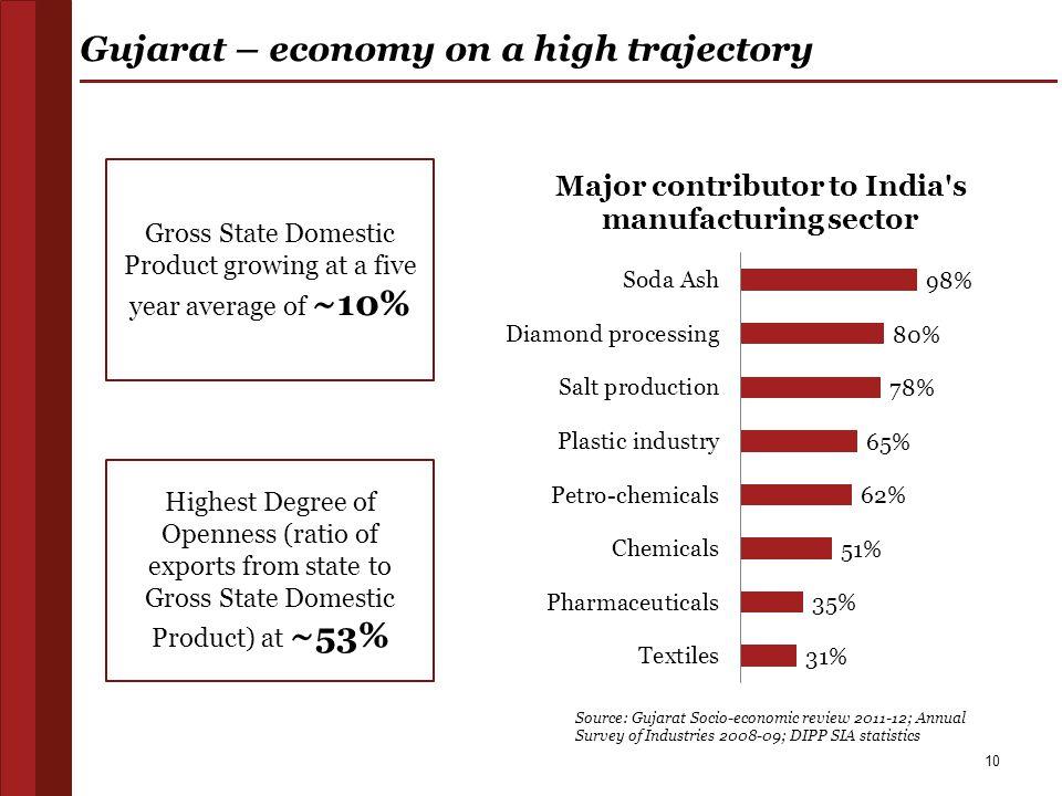 Gujarat – economy on a high trajectory