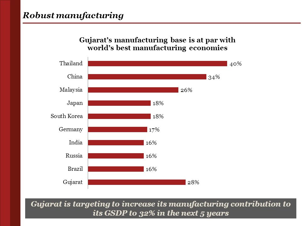 Robust manufacturing Gujarat is targeting to increase its manufacturing contribution to its GSDP to 32% in the next 5 years.
