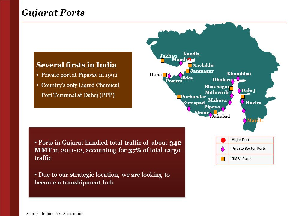 Gujarat Ports Several firsts in India
