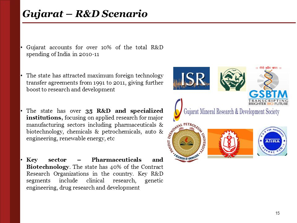 Gujarat – R&D Scenario Gujarat accounts for over 10% of the total R&D spending of India in 2010-11.