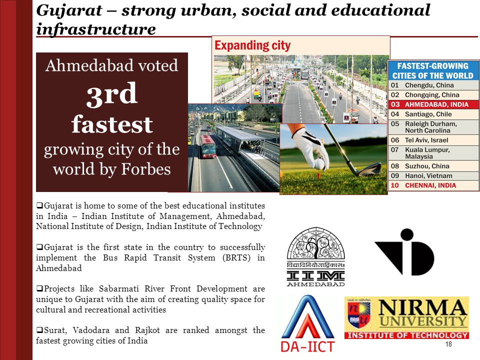 Gujarat – strong urban, social and educational infrastructure