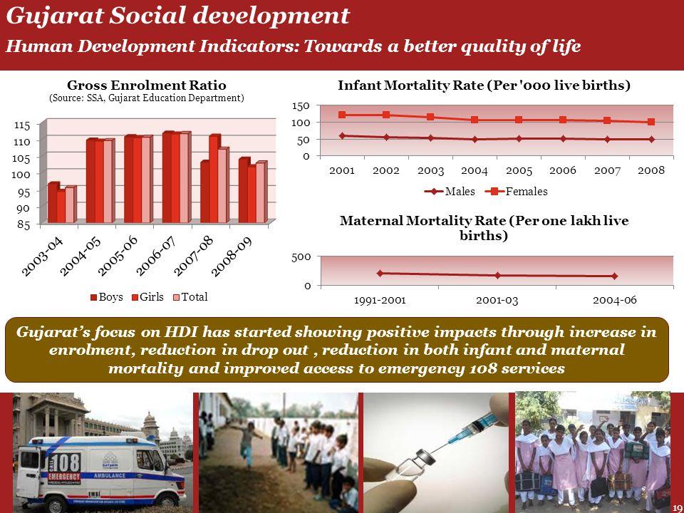 Gujarat Social development Human Development Indicators: Towards a better quality of life