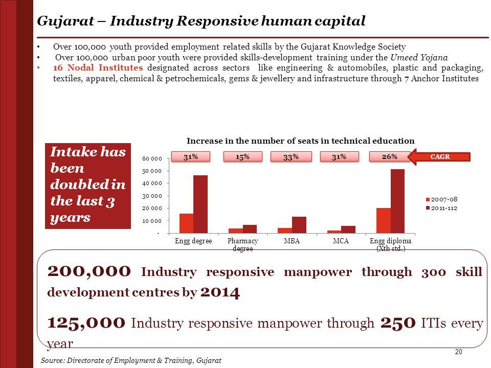 Gujarat – Industry Responsive human capital