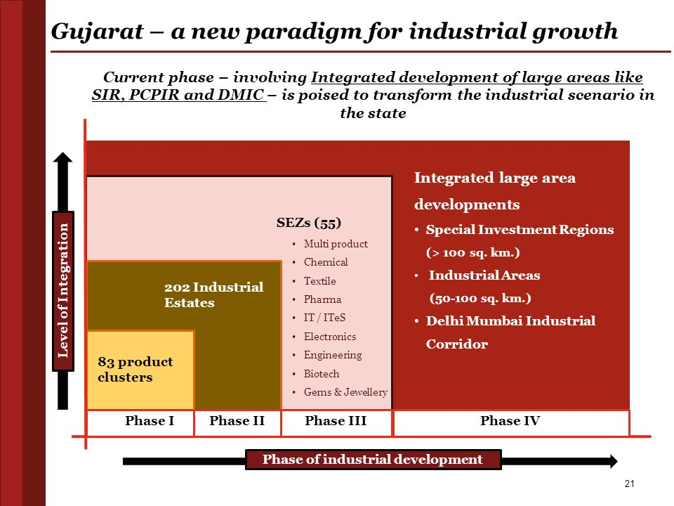 Gujarat – a new paradigm for industrial growth