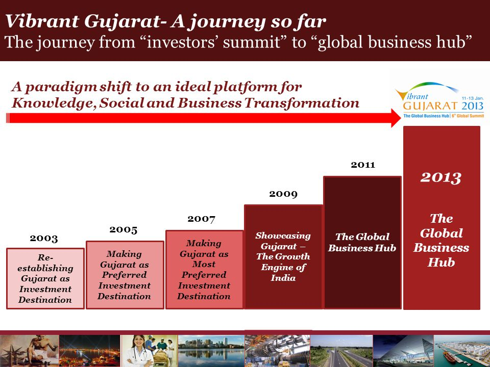 Vibrant Gujarat- A journey so far The journey from investors' summit to global business hub
