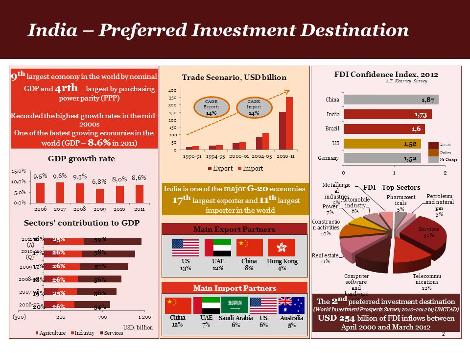 India – Preferred Investment Destination