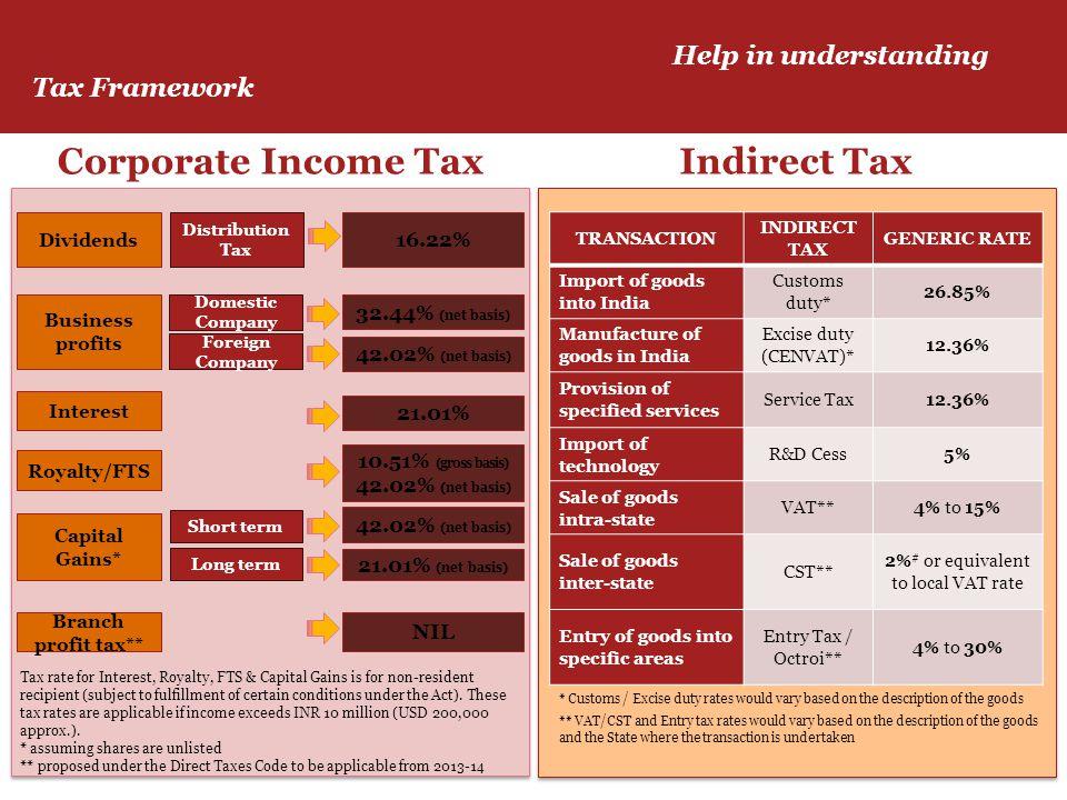 Help in understanding Tax Framework