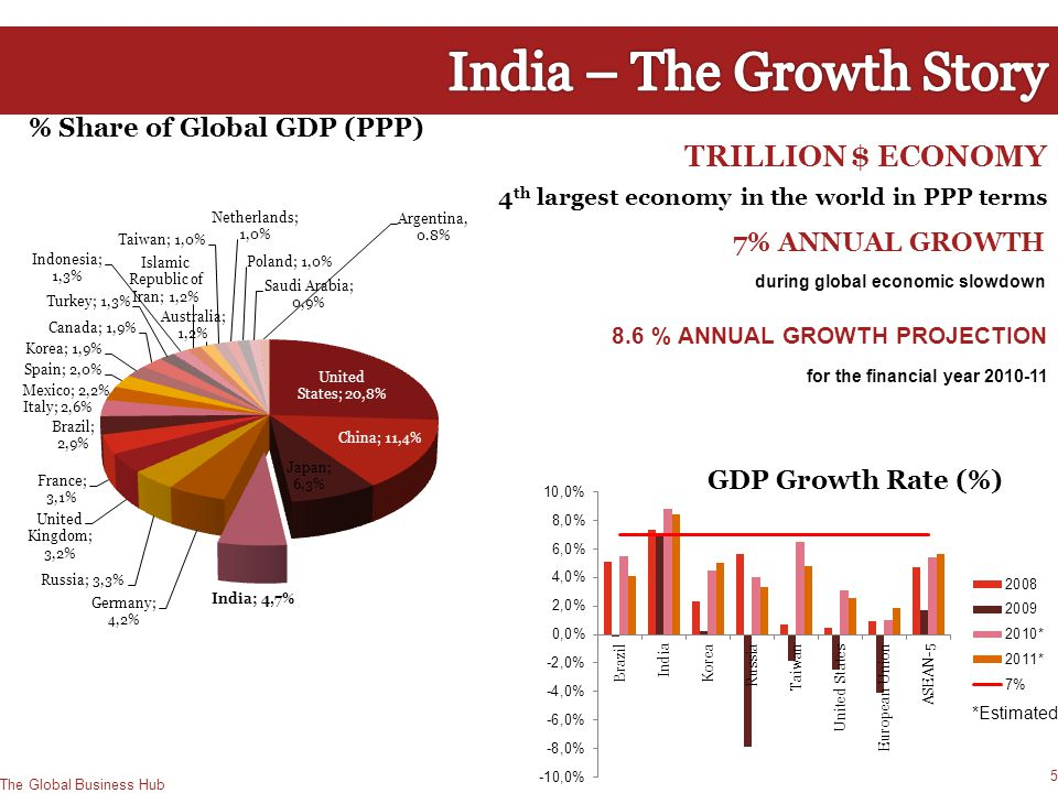 India – The Growth Story