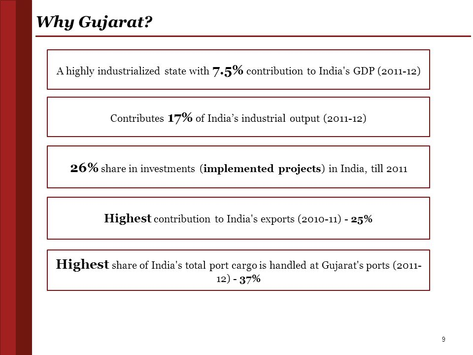 Why Gujarat A highly industrialized state with 7.5% contribution to India s GDP (2011-12) Contributes 17% of India's industrial output (2011-12)