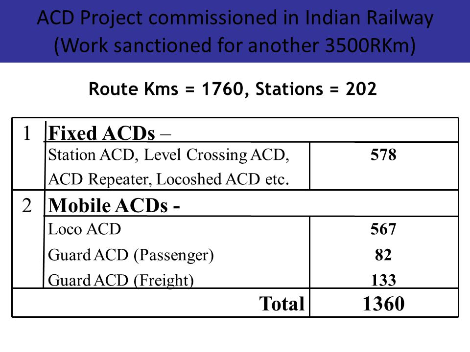 ACD Project commissioned in Indian Railway (Work sanctioned for another 3500RKm)‏