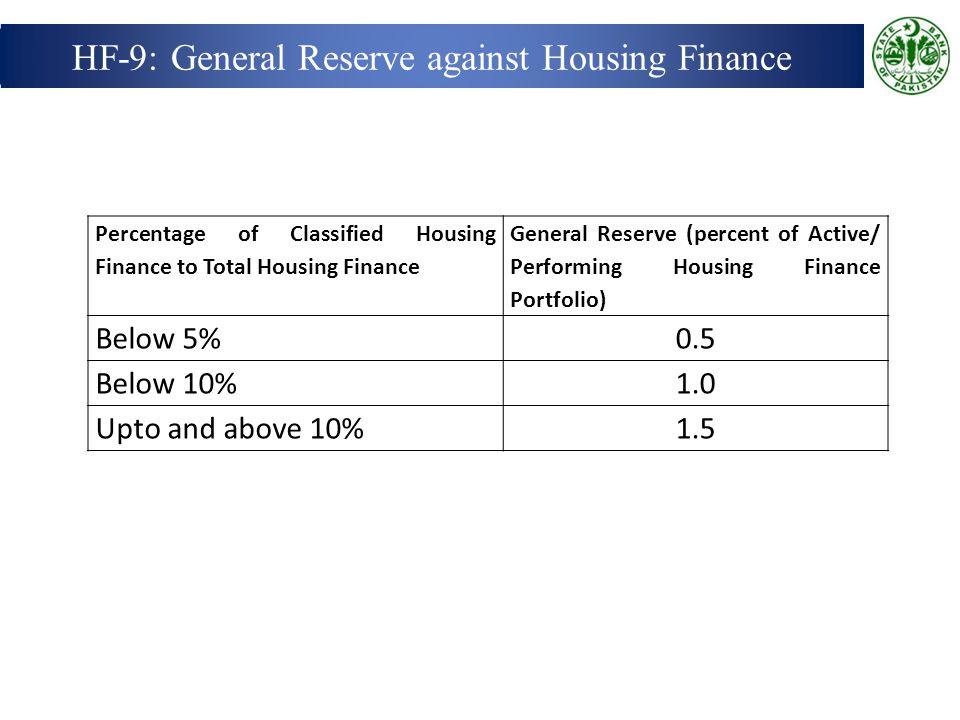 HF-9: General Reserve against Housing Finance